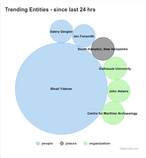 Deutsche Welle Dashboard Trending Entities